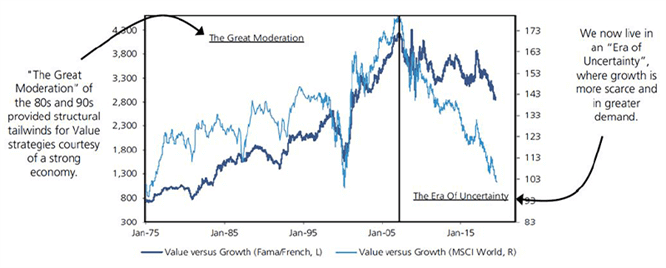 The 2008 crisis ushered in a structural shift in the style cycle chart