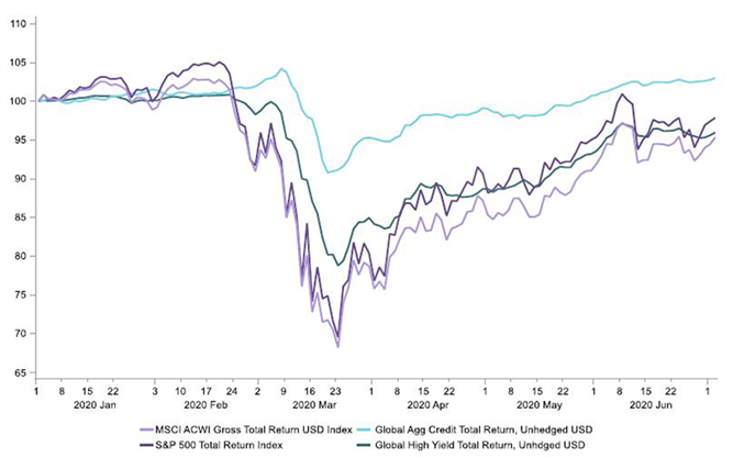 Figure 1: The year so far: a round trip for many asset markets (1 January = 100)