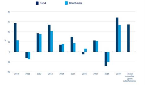 Figure 1: Threadneedle (Lux) Pan European Equities (gross) v MSCI Europe Index