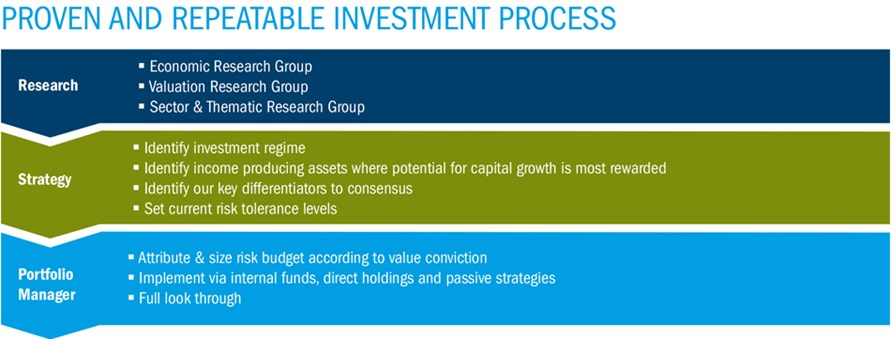 Proven and repeatable investment process